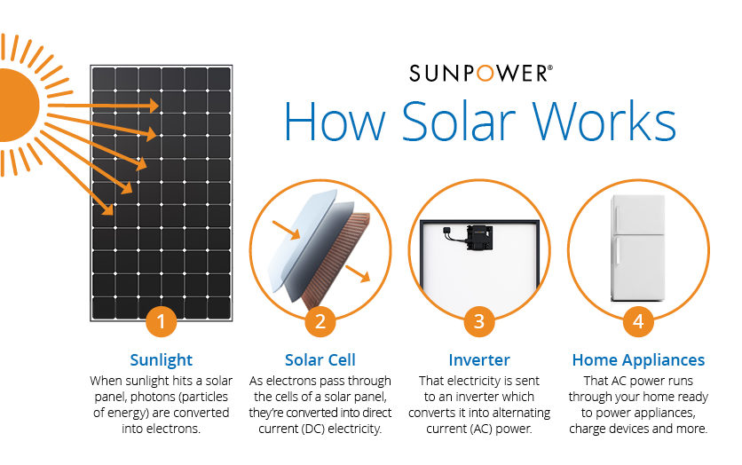 What Makes SunPower Panels Different